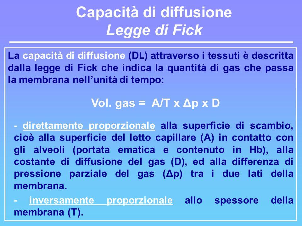 Capacità di diffusione Legge di Fick