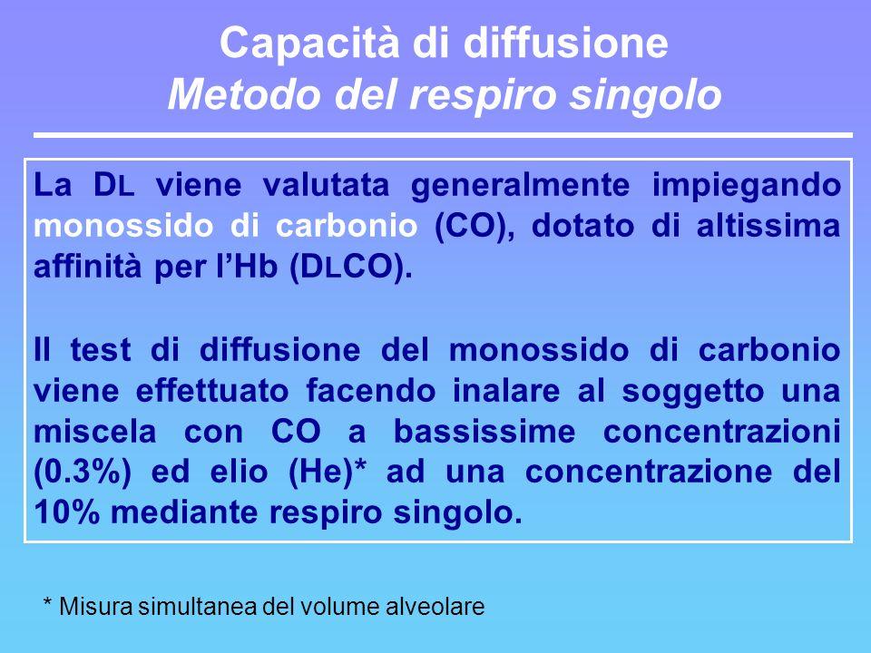 Capacità di diffusione Metodo del respiro singolo
