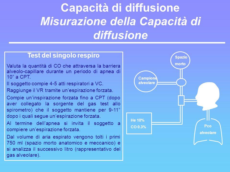 Capacità di diffusione Misurazione della Capacità di diffusione
