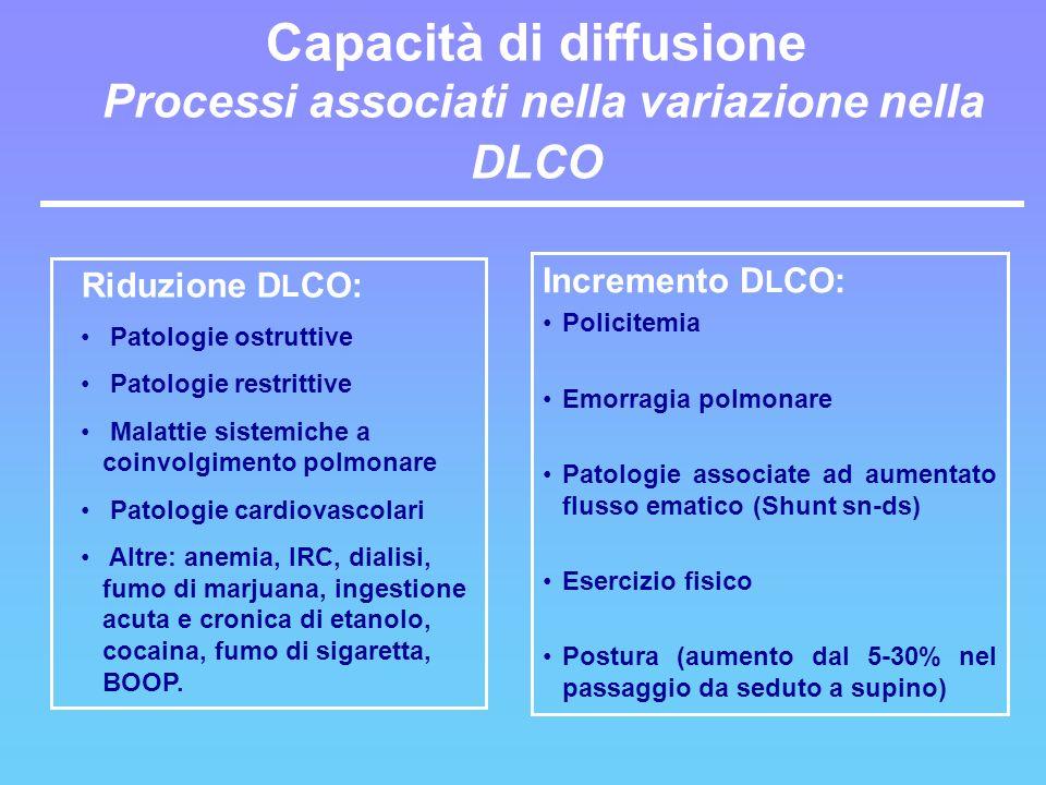 Capacità di diffusione Processi associati nella variazione nella DLCO