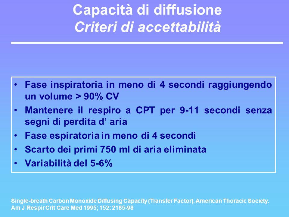Capacità di diffusione Criteri di accettabilità