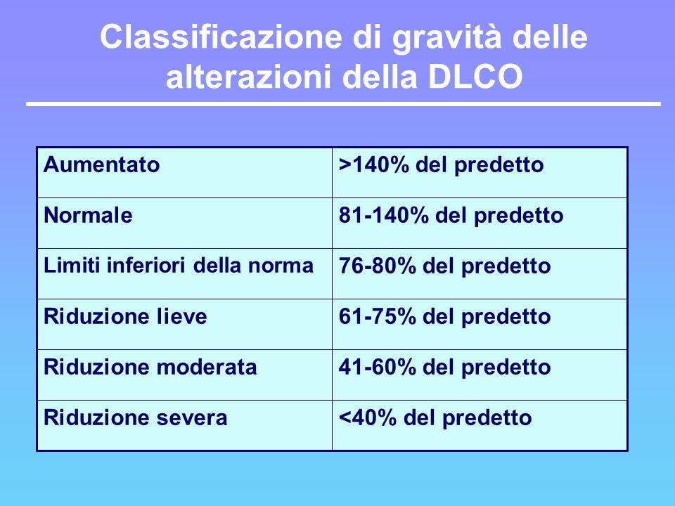 Classificazione di gravità delle alterazioni della DLCO