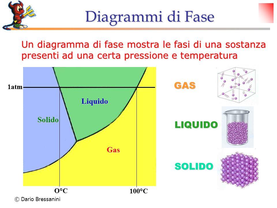 Diagrammi di Fase Un diagramma di fase mostra le fasi di una sostanza presenti ad una certa pressione e temperatura.