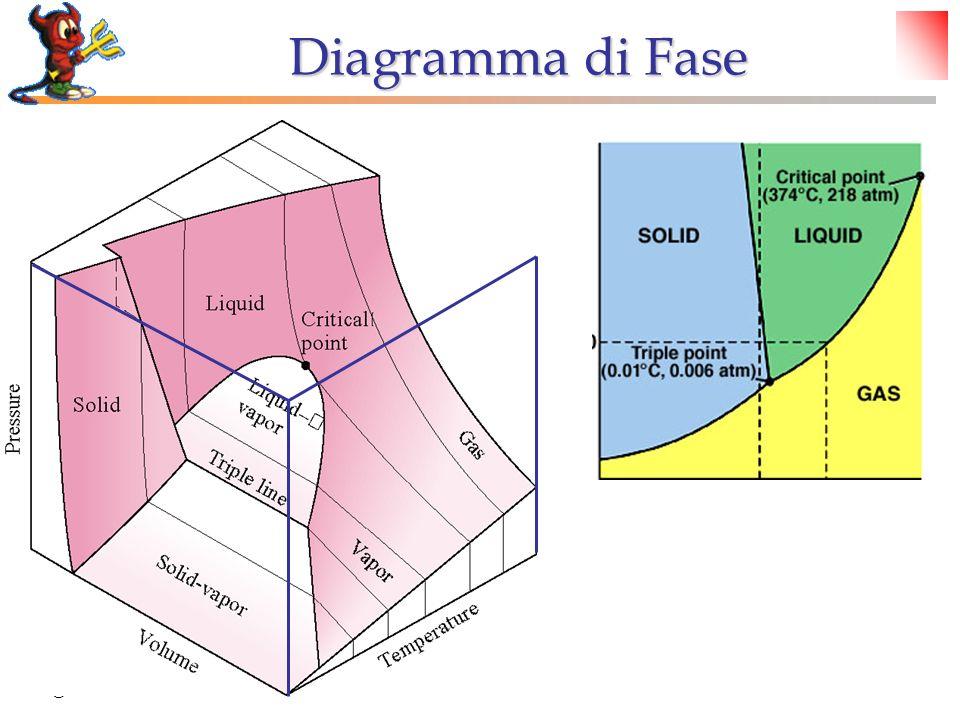 Diagramma di Fase © Dario Bressanini