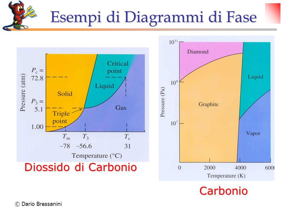 Esempi di Diagrammi di Fase