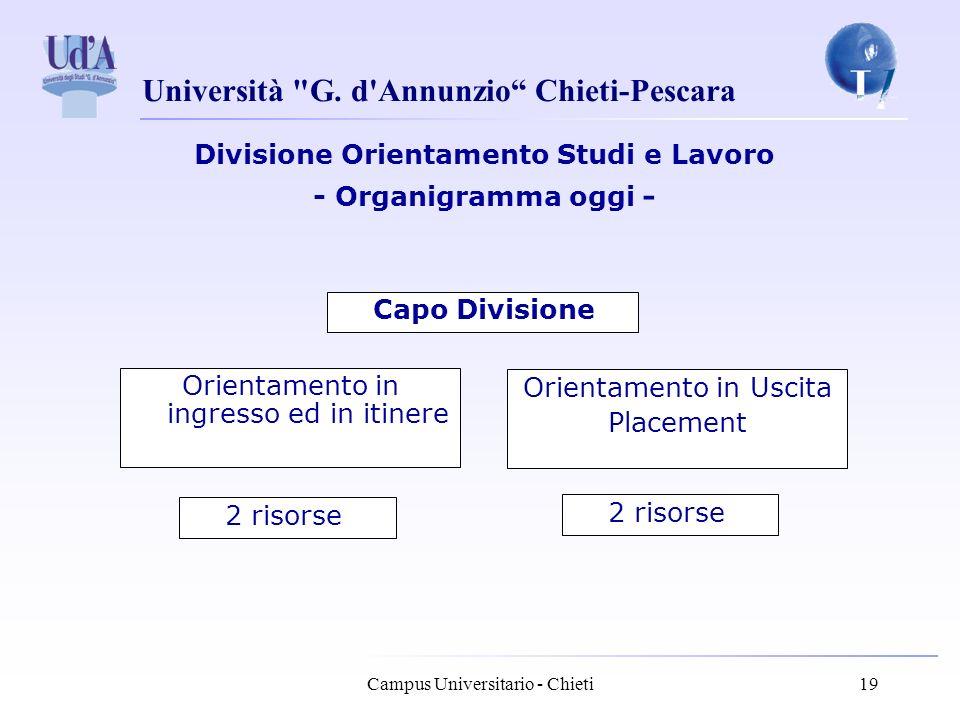 Divisione Orientamento Studi e Lavoro - Organigramma oggi -