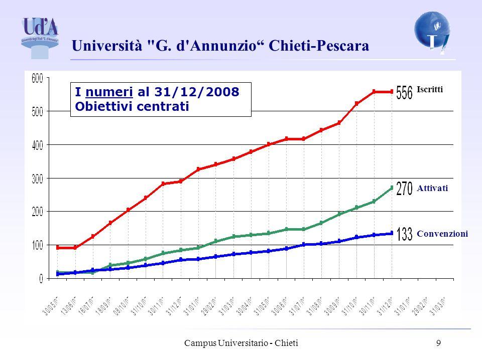 Campus Universitario - Chieti