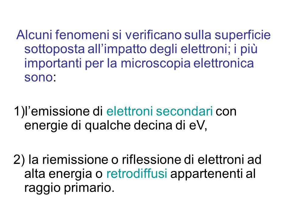 Alcuni fenomeni si verificano sulla superficie sottoposta all'impatto degli elettroni; i più importanti per la microscopia elettronica sono: