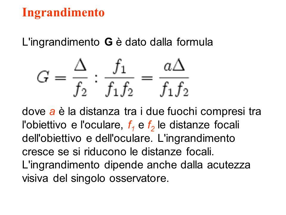 Ingrandimento L ingrandimento G è dato dalla formula