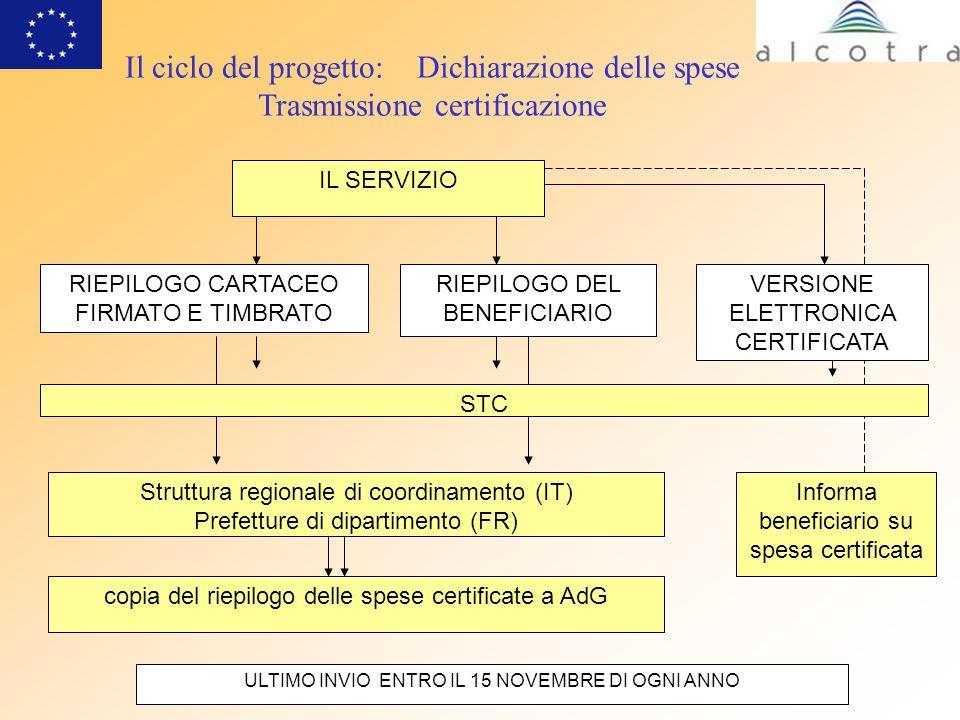 Il ciclo del progetto: Dichiarazione delle spese Trasmissione certificazione
