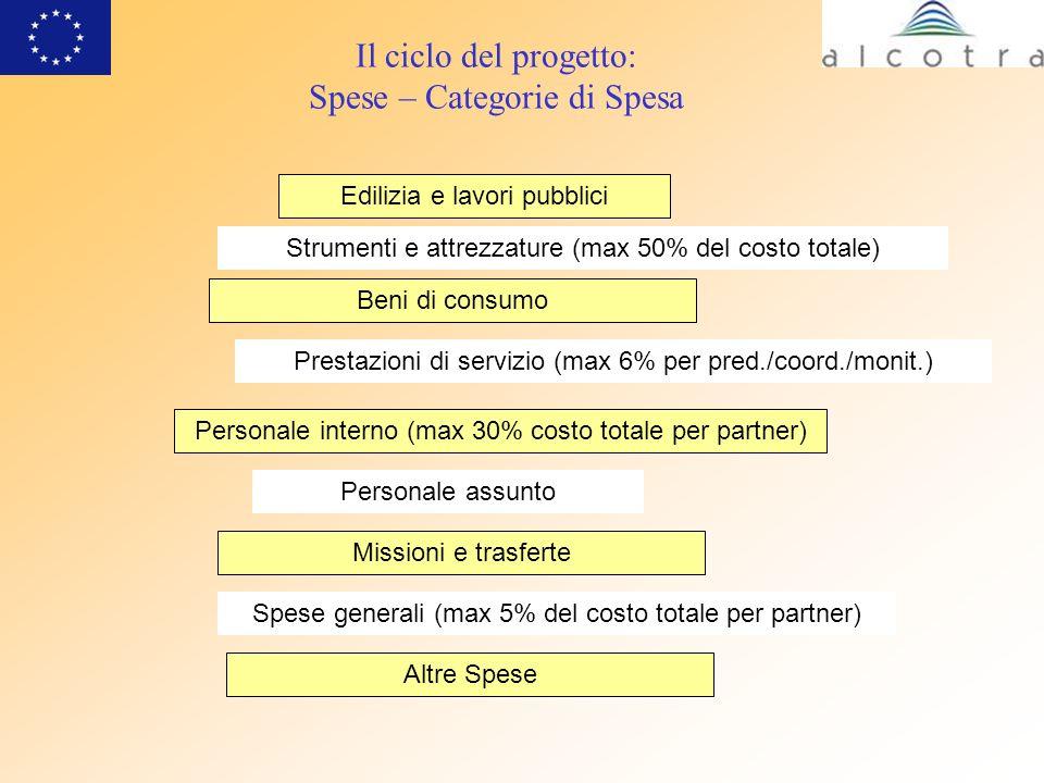 Il ciclo del progetto: Spese – Categorie di Spesa