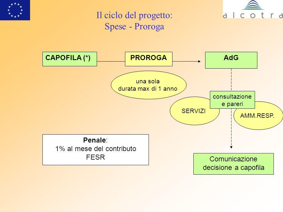 Il ciclo del progetto: Spese - Proroga