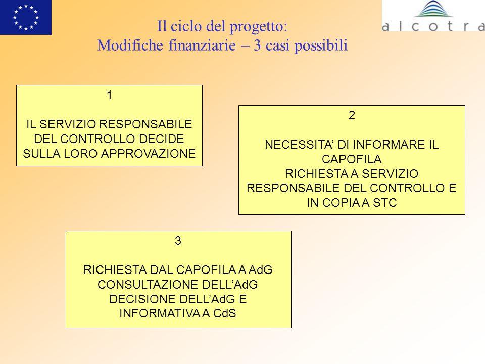Il ciclo del progetto: Modifiche finanziarie – 3 casi possibili