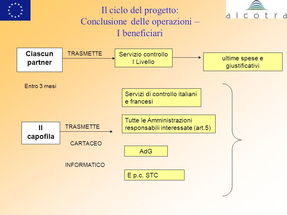 Il ciclo del progetto: Conclusione delle operazioni – I beneficiari