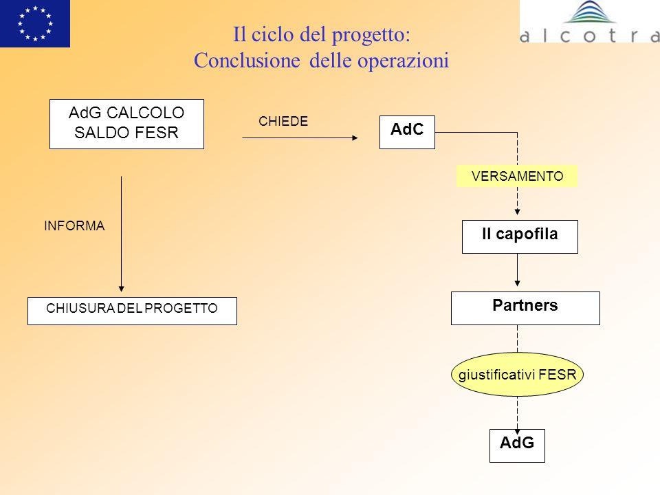 Il ciclo del progetto: Conclusione delle operazioni