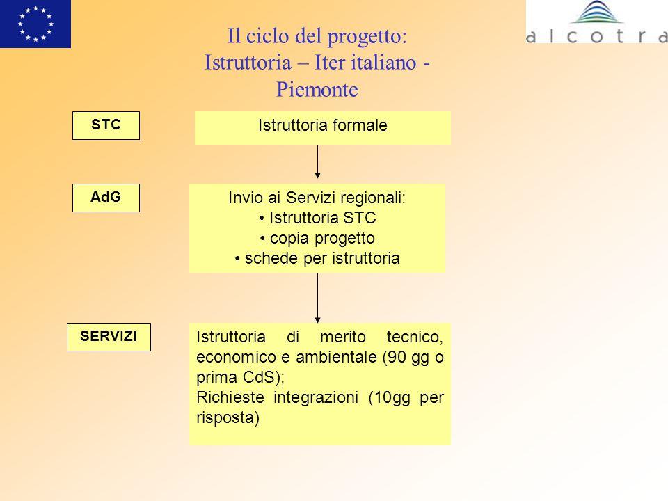 Il ciclo del progetto: Istruttoria – Iter italiano - Piemonte