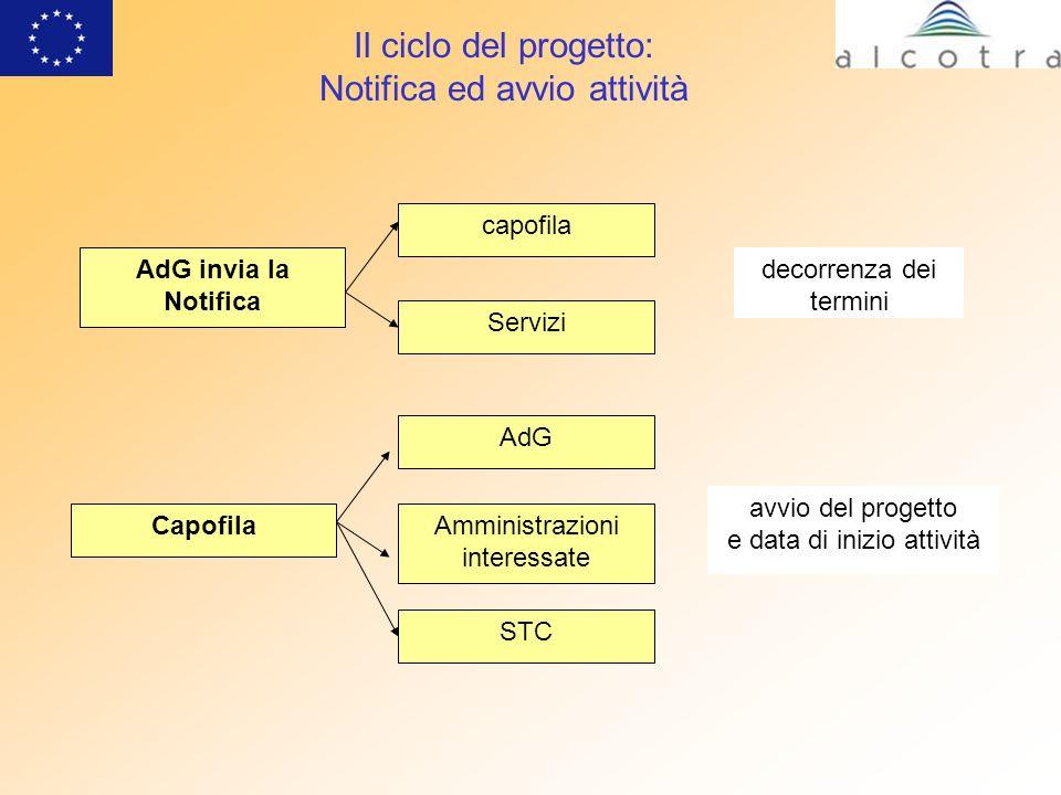 Il ciclo del progetto: Notifica ed avvio attività