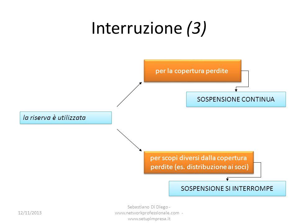 Interruzione (3) per la copertura perdite SOSPENSIONE CONTINUA