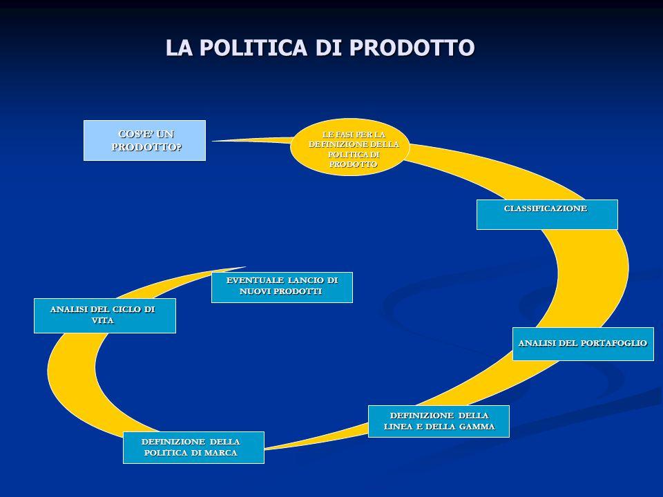 LA POLITICA DI PRODOTTO