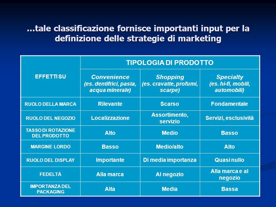 …tale classificazione fornisce importanti input per la definizione delle strategie di marketing