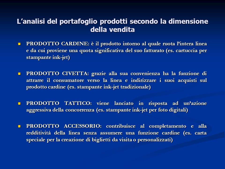 L'analisi del portafoglio prodotti secondo la dimensione della vendita