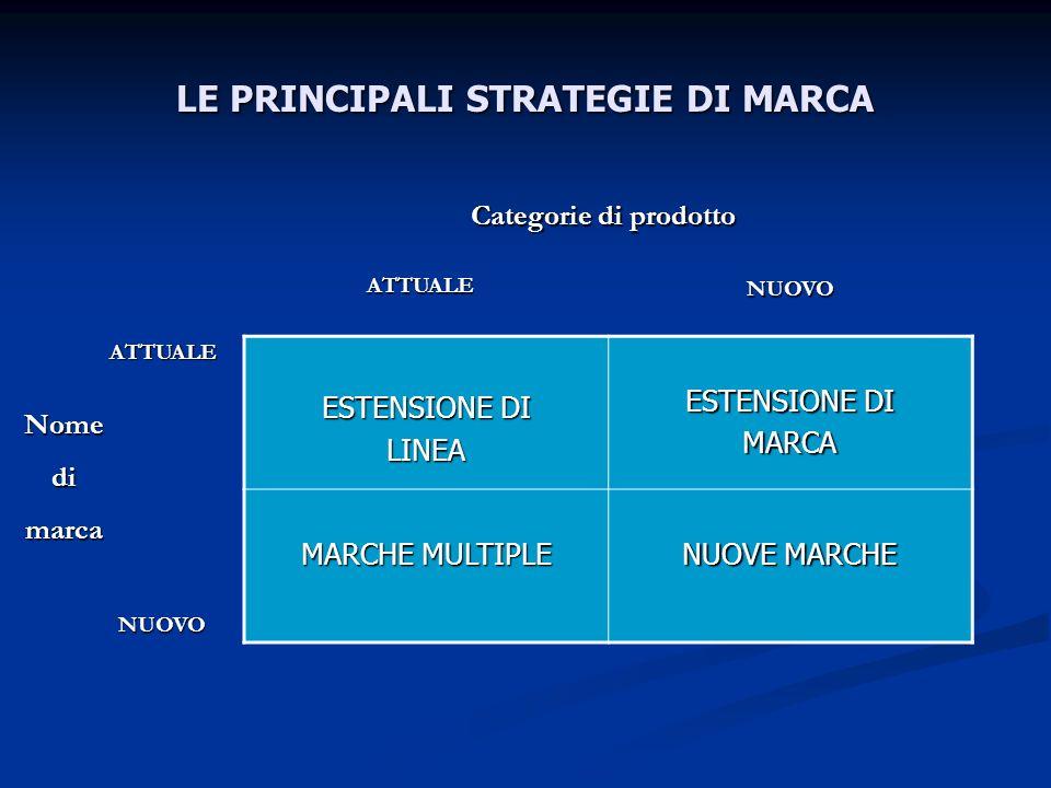 LE PRINCIPALI STRATEGIE DI MARCA