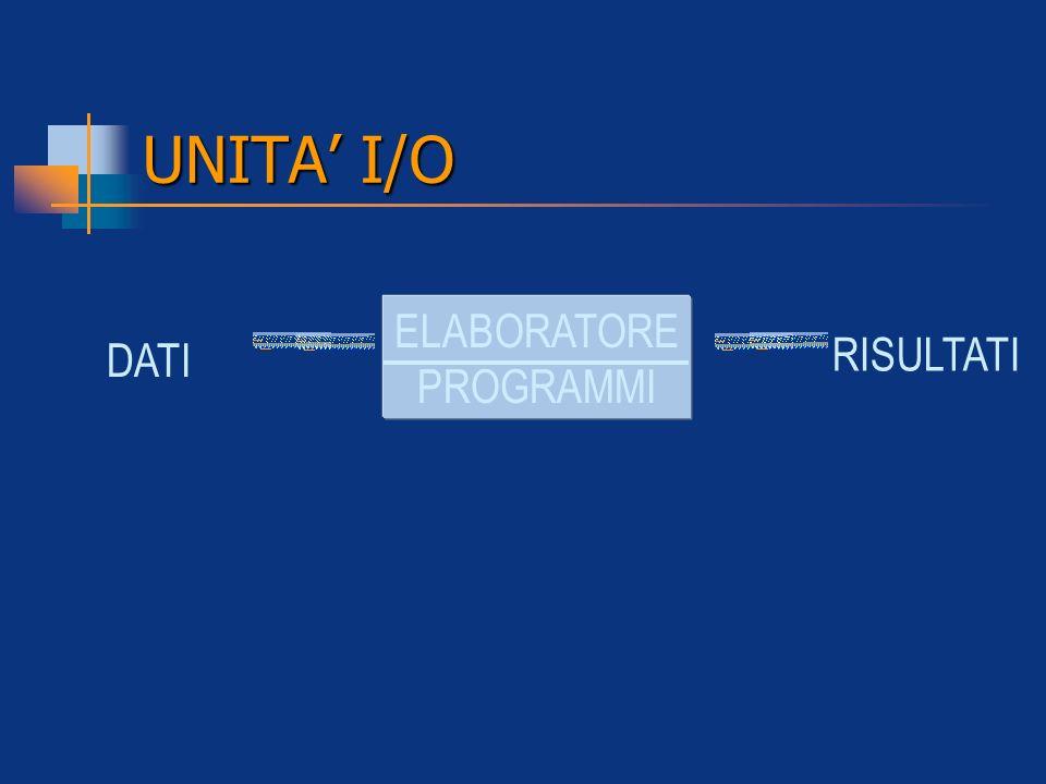 UNITA' I/O ELABORATORE PROGRAMMI DATI RISULTATI
