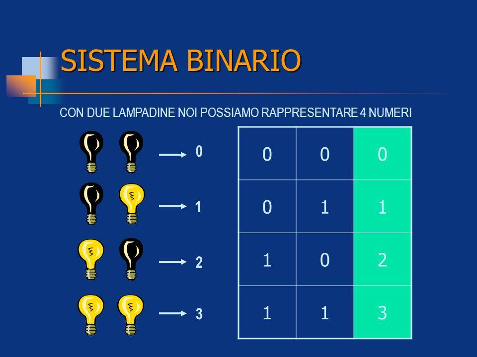 SISTEMA BINARIO CON DUE LAMPADINE NOI POSSIAMO RAPPRESENTARE 4 NUMERI 1 2 3 1 2 3