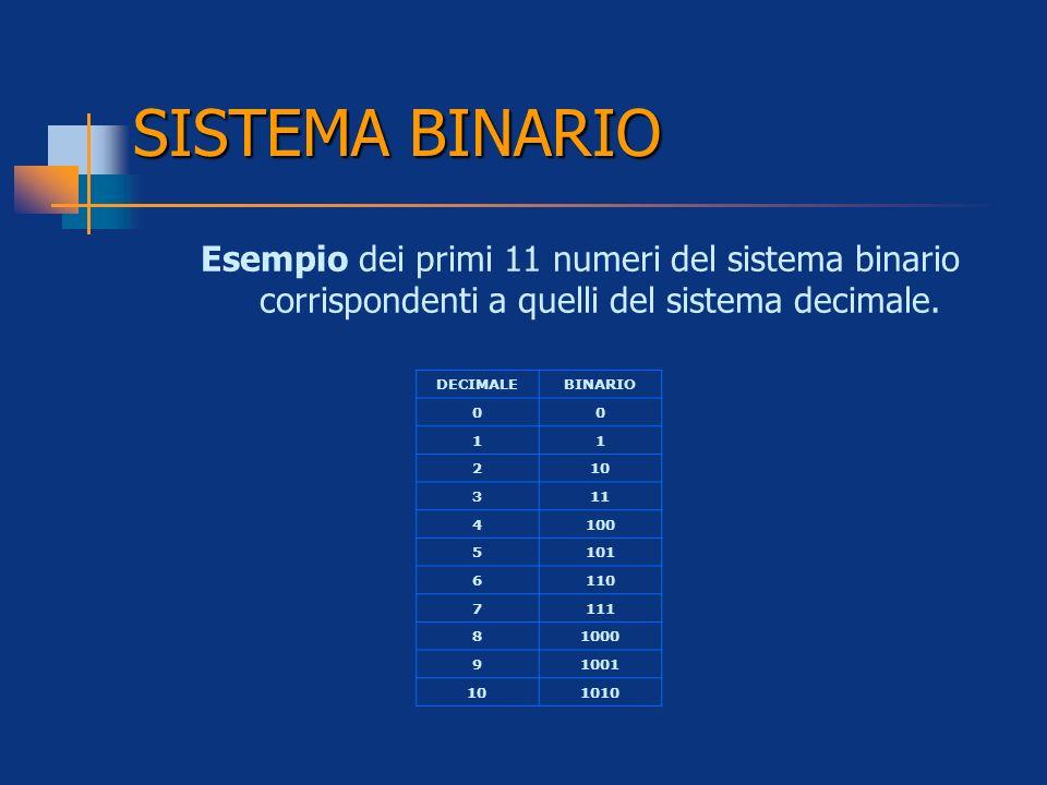 SISTEMA BINARIO Esempio dei primi 11 numeri del sistema binario corrispondenti a quelli del sistema decimale.