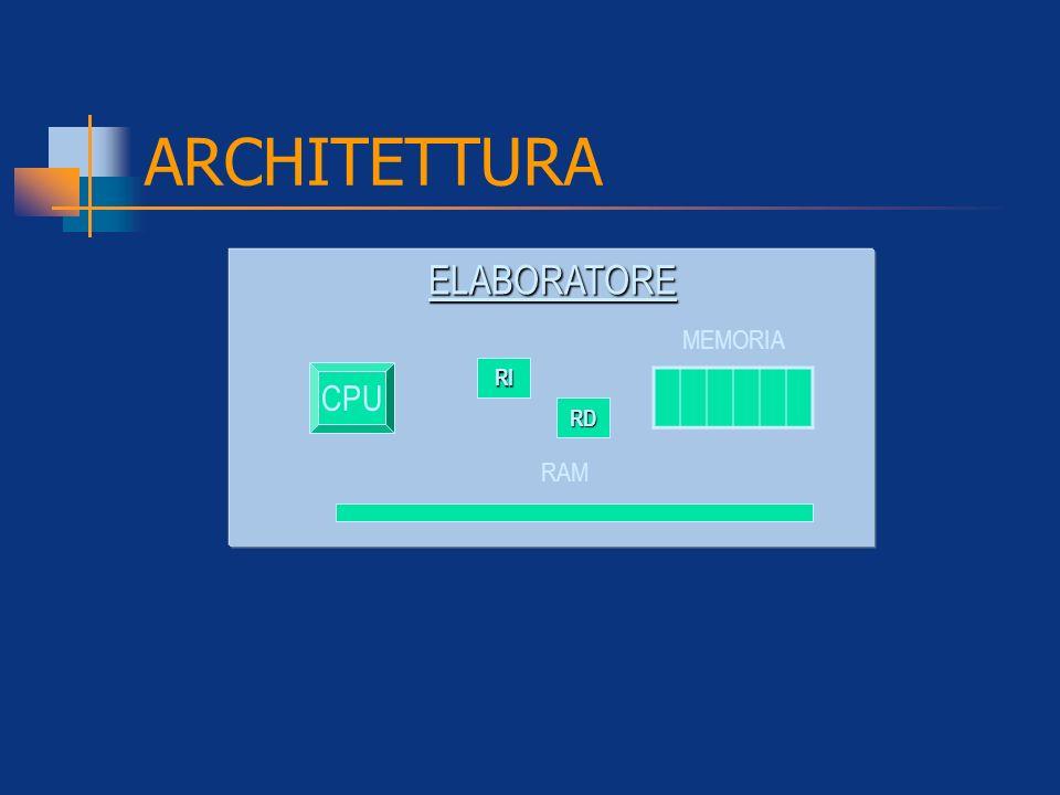 ARCHITETTURA ELABORATORE MEMORIA CPU RI RD RAM