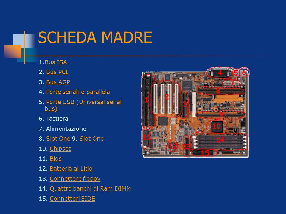 SCHEDA MADRE Bus ISA 2. Bus PCI 3. Bus AGP