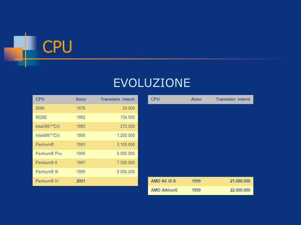 CPU EVOLUZIONE. CPU. Anno. Transistor interni. 8086. 1978. 29.000. 80286. 1982. 134.000. Intel386™DX.
