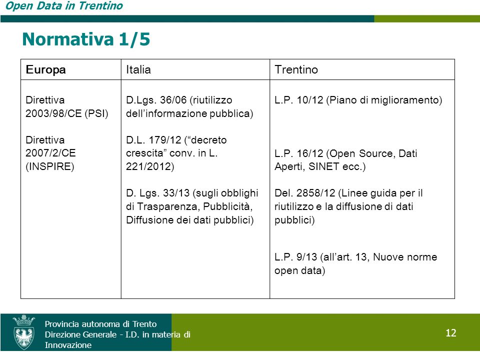 Normativa 1/5 Europa Italia Trentino Open Data in Trentino