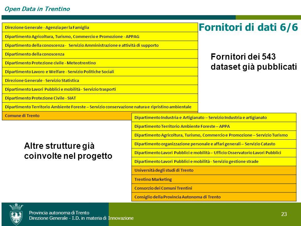 Fornitori di dati 6/6 Fornitori dei 543 dataset già pubblicati
