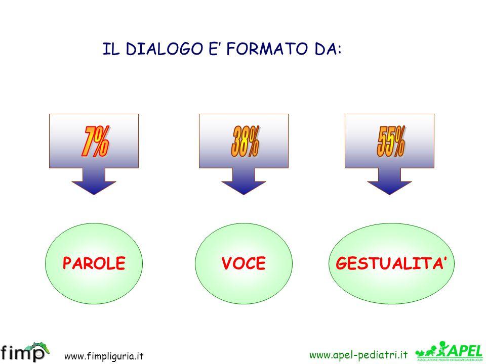 IL DIALOGO E' FORMATO DA: