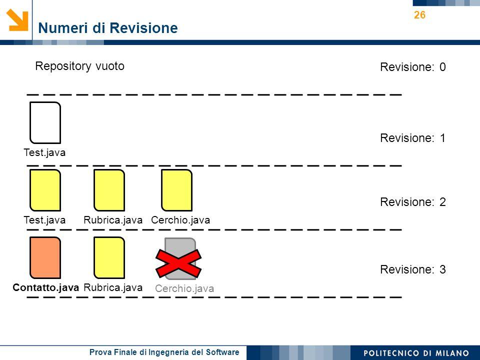 Numeri di Revisione Repository vuoto Revisione: 0 Revisione: 1