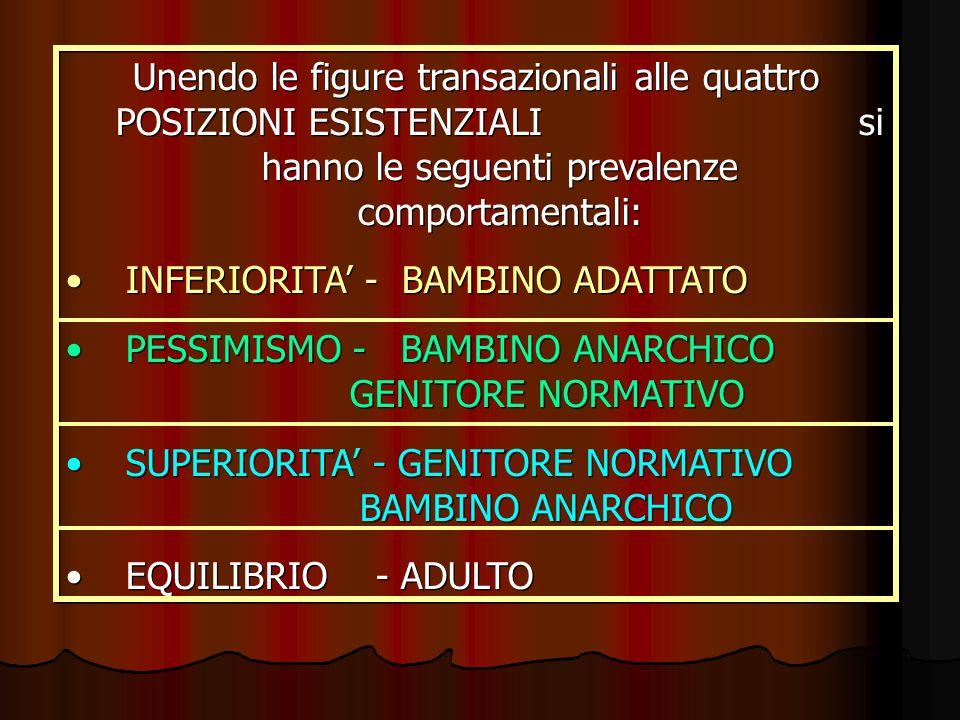 Unendo le figure transazionali alle quattro POSIZIONI ESISTENZIALI si hanno le seguenti prevalenze comportamentali: