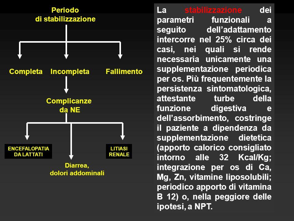 Periododi stabilizzazione.