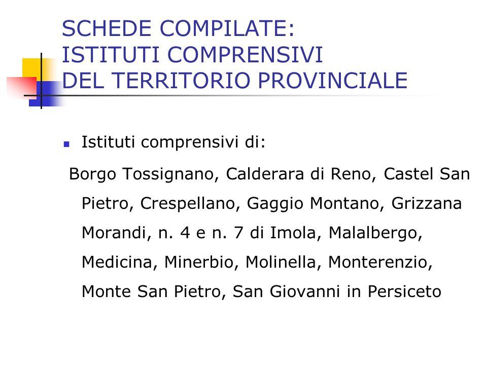 SCHEDE COMPILATE: ISTITUTI COMPRENSIVI DEL TERRITORIO PROVINCIALE