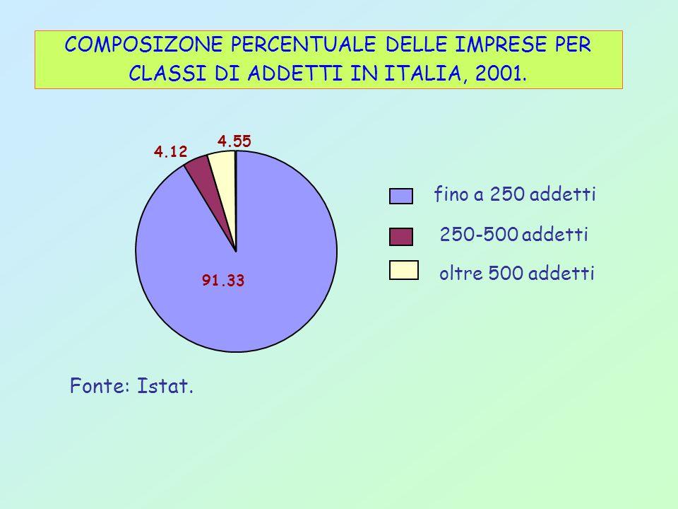 COMPOSIZONE PERCENTUALE DELLE IMPRESE PER CLASSI DI ADDETTI IN ITALIA, 2001.