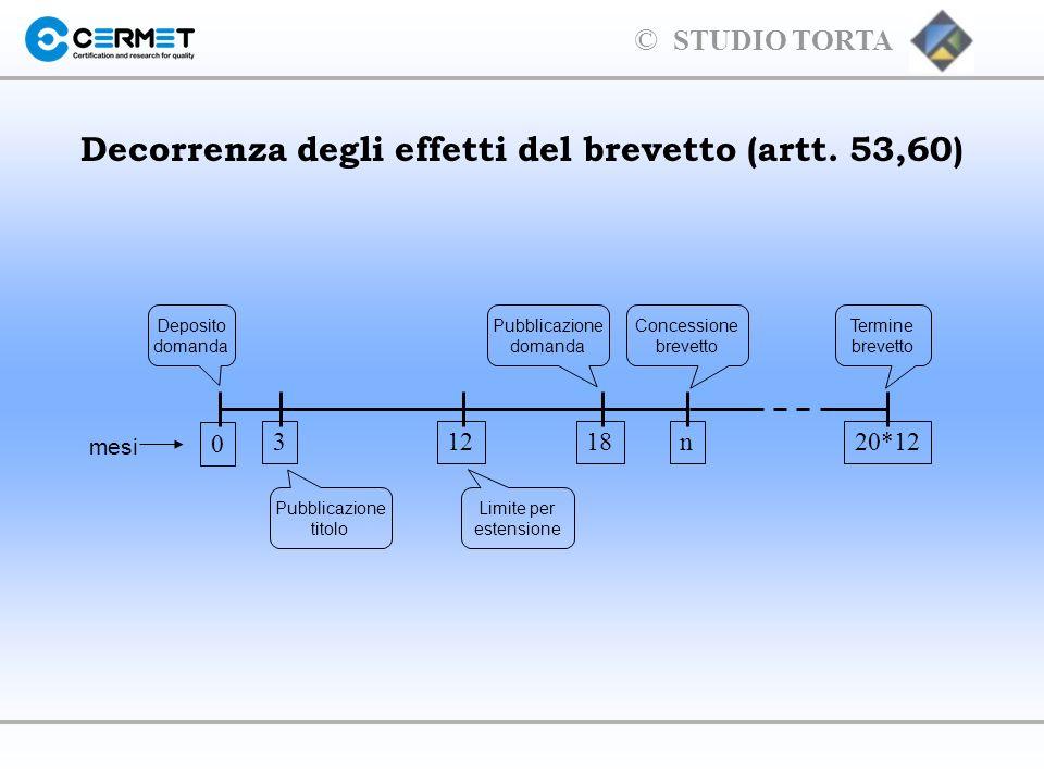 Decorrenza degli effetti del brevetto (artt. 53,60)