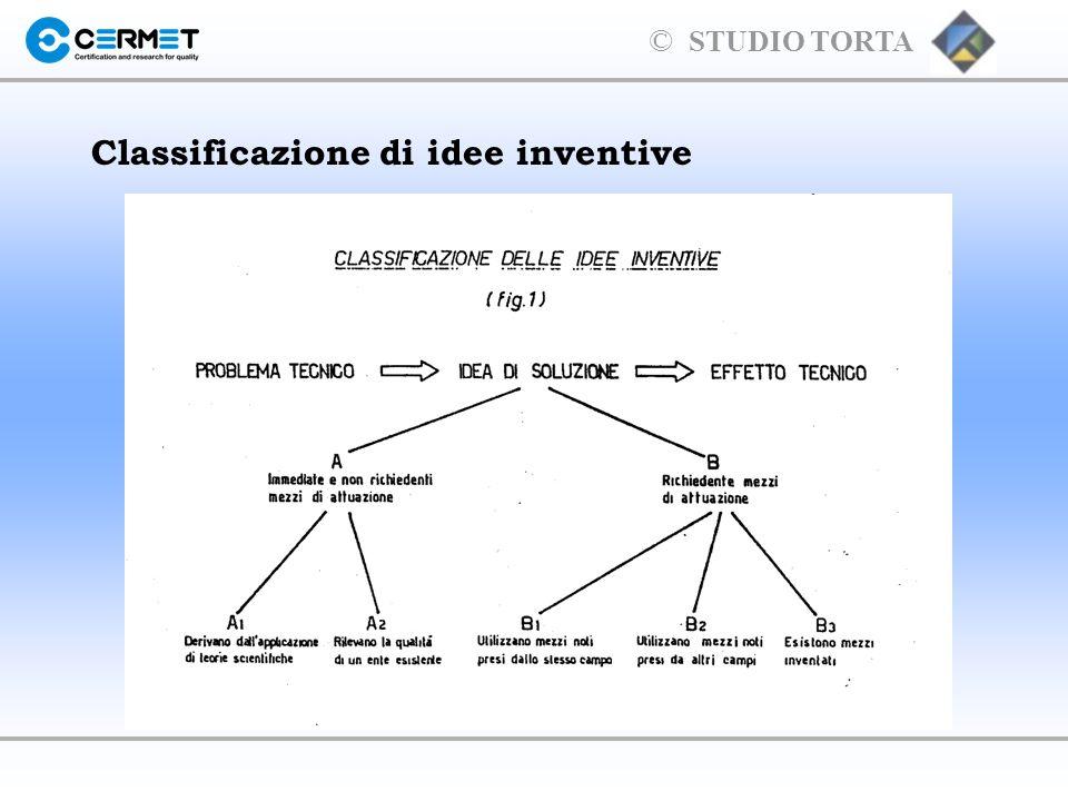 Classificazione di idee inventive