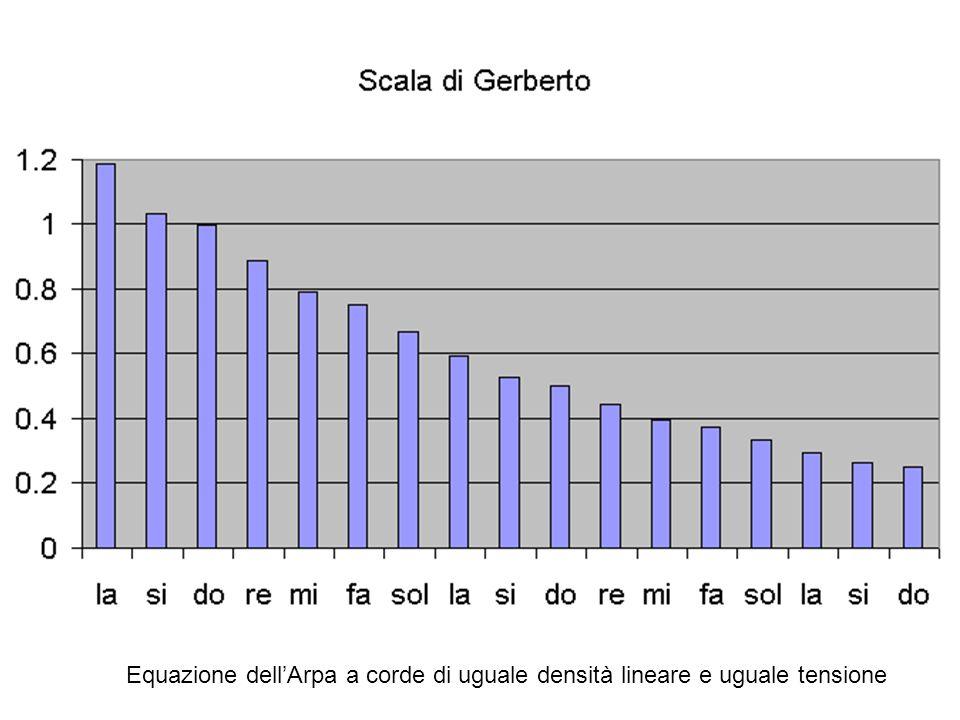 Equazione dell'Arpa a corde di uguale densità lineare e uguale tensione