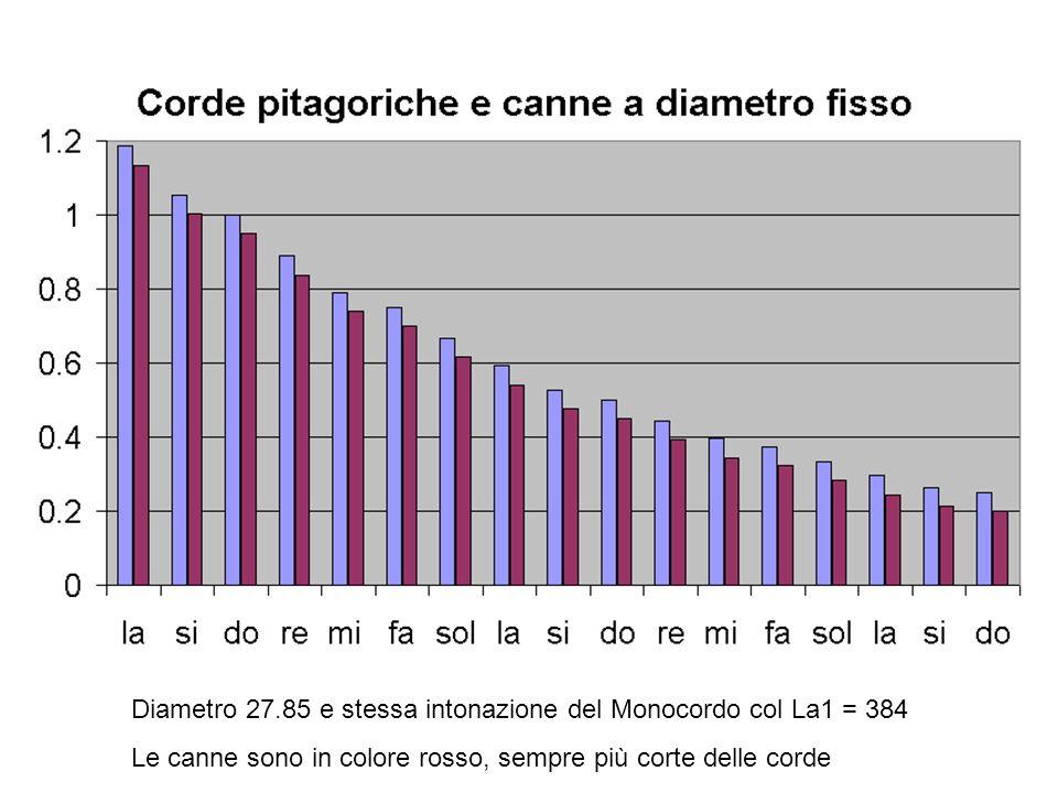 Diametro 27.85 e stessa intonazione del Monocordo col La1 = 384