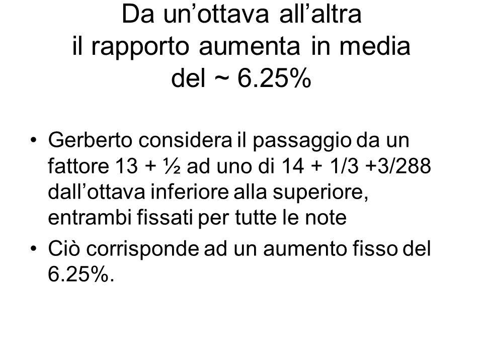 Da un'ottava all'altra il rapporto aumenta in media del ~ 6.25%