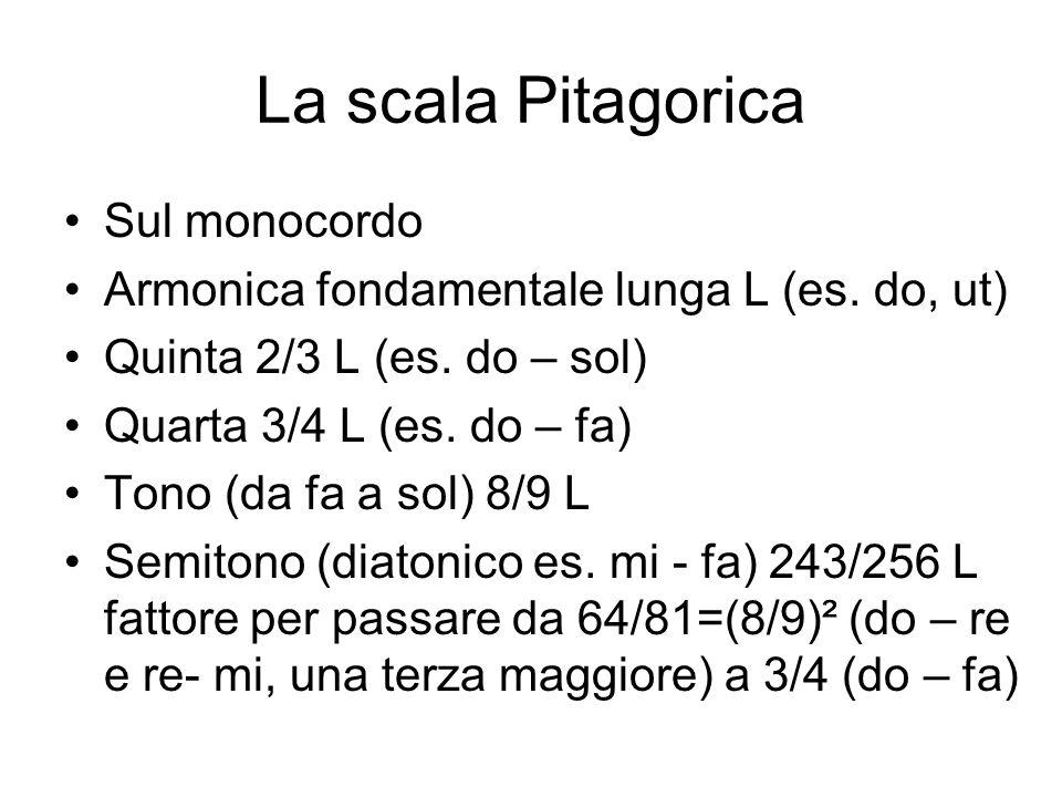 La scala Pitagorica Sul monocordo