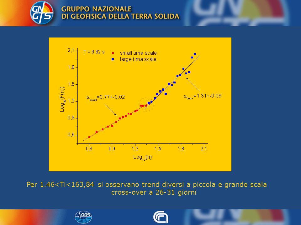Per 1.46<Ti<163,84 si osservano trend diversi a piccola e grande scala