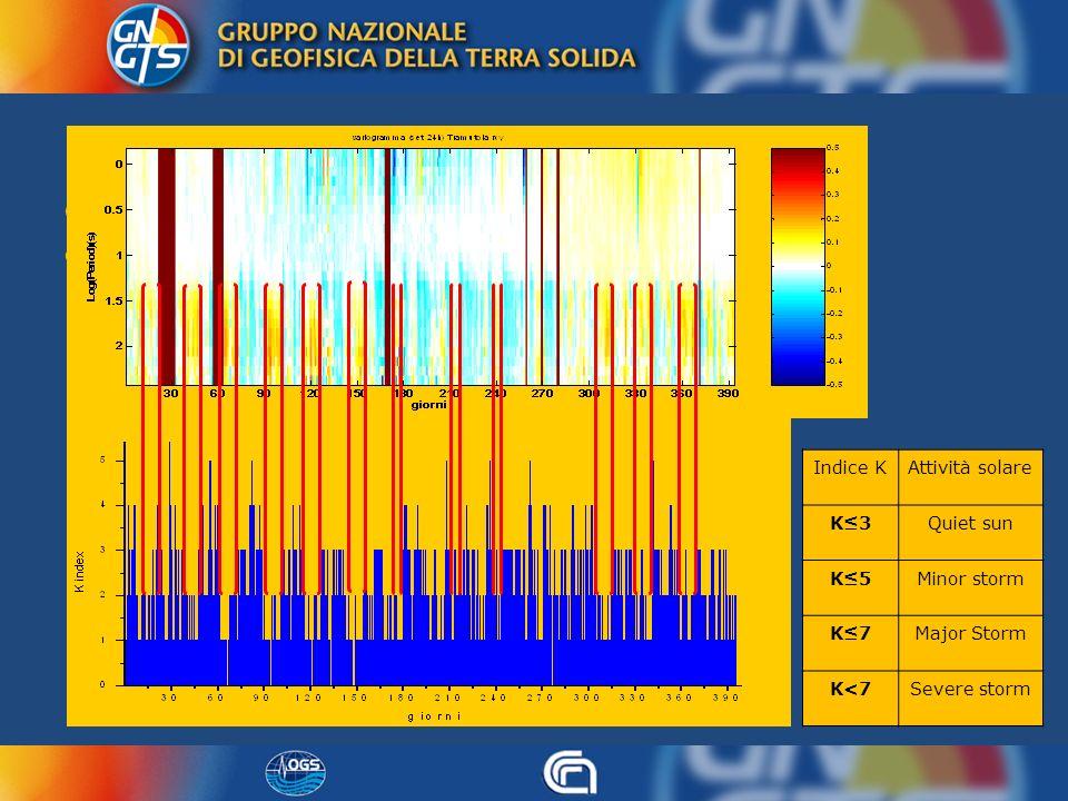 Indici K Gli indici K forniscono una misura dell attività geomagnetica originata dalla radiazione corpuscolare proveniente dal Sole.