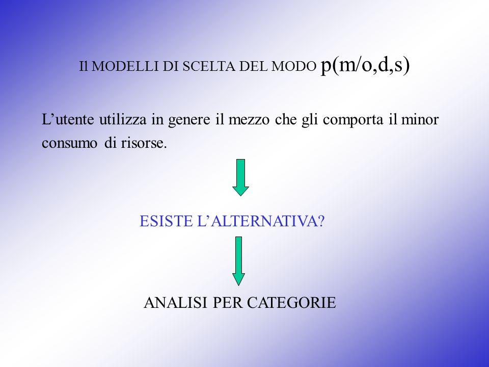 Il MODELLI DI SCELTA DEL MODO p(m/o,d,s)