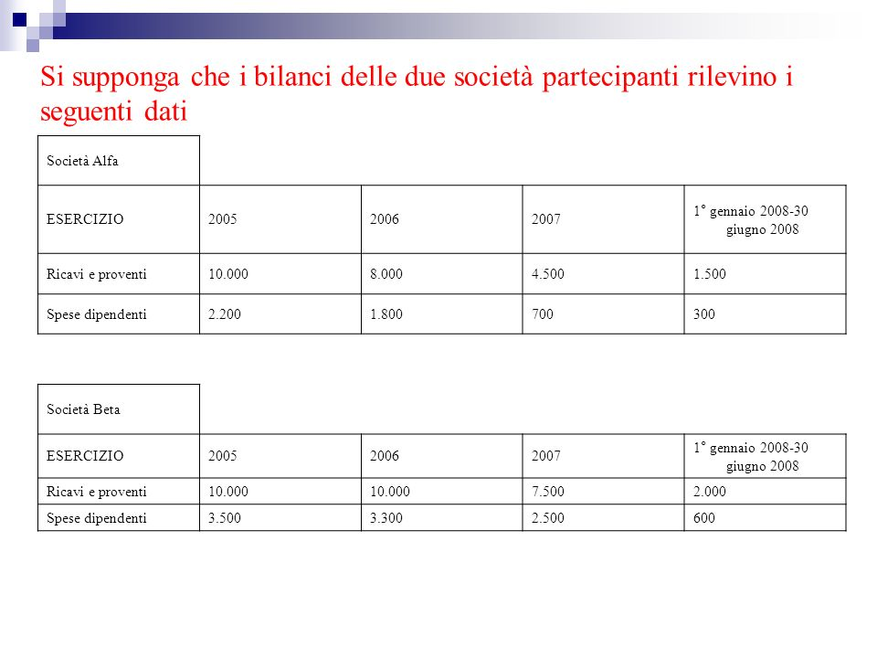 Si supponga che i bilanci delle due società partecipanti rilevino i seguenti dati